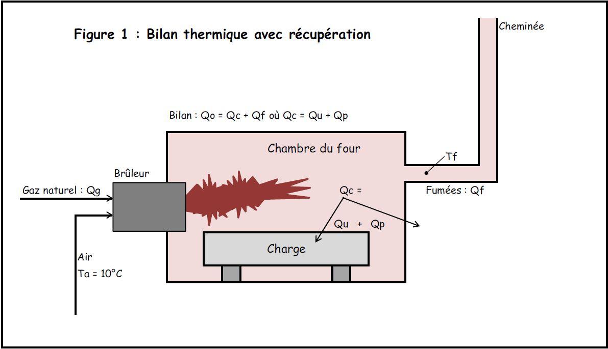 l 39 exc s d 39 air dans la combustion peut nuire la sant de votre porte monnaie site. Black Bedroom Furniture Sets. Home Design Ideas