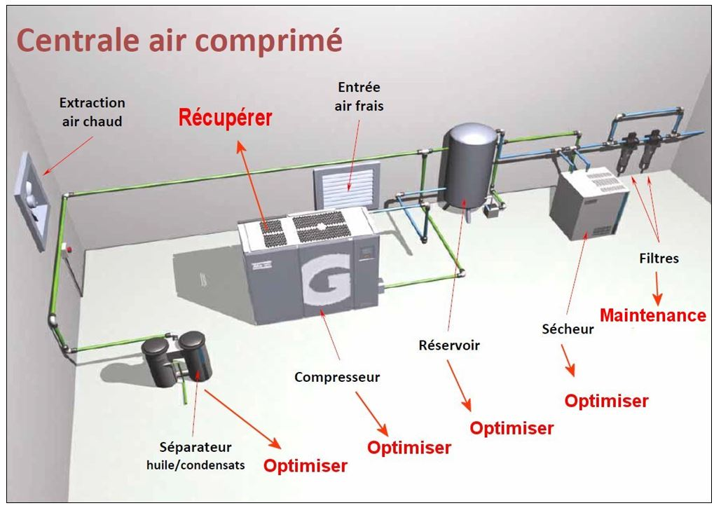 Production air comprimé