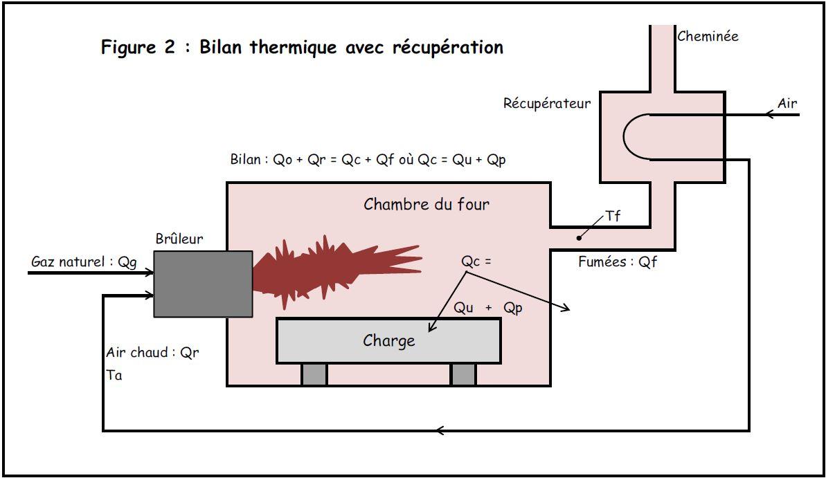 L 39 exc s d 39 air dans la combustion peut nuire la sant for Bilan thermique chambre froide