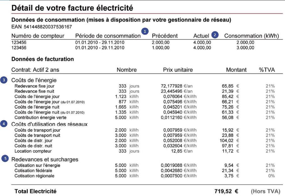 Comprendre sa facture d'électricité - Site énergie du ...