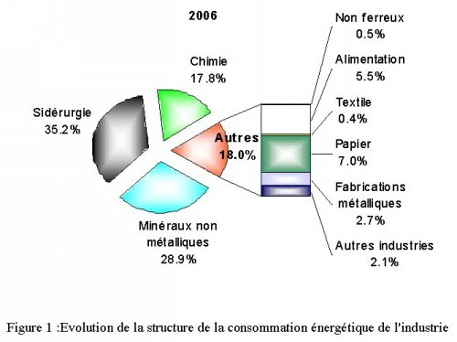 Graph industrie 2006