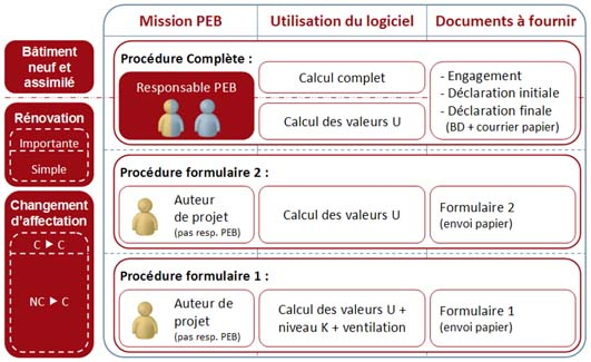 PEB - Tableau procédures