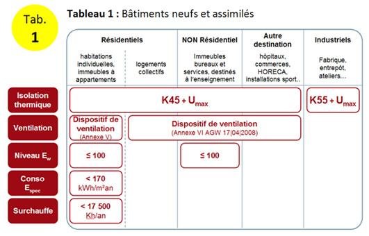PEB exigences - Tab.1