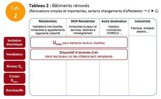 PEB exigences - Tab.2