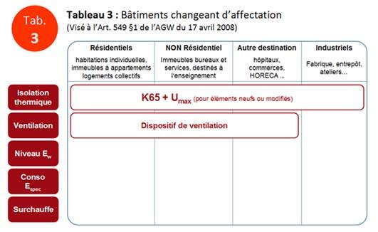 PEB exigences - Tab.3
