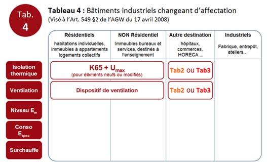 PEB exigences - Tab.4