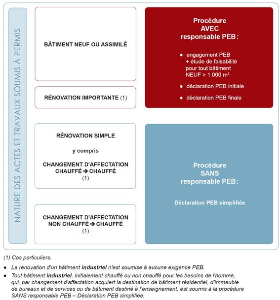 Procédure PEB permis 01/09/2011
