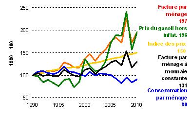 Le r sidentiel en 2010 site nergie du service public de wallonie - Consommation moyenne electricite menage ...