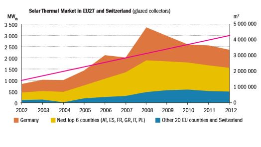 Solar_Thermal_Markets 2012